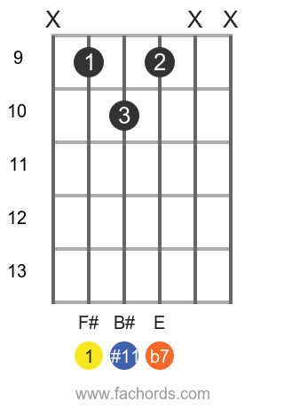 F# 7(#11) position 1 guitar chord diagram