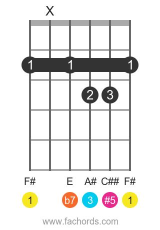 F# 7(#5) position 1 guitar chord diagram