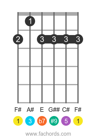 F# 7(#9) position 1 guitar chord diagram