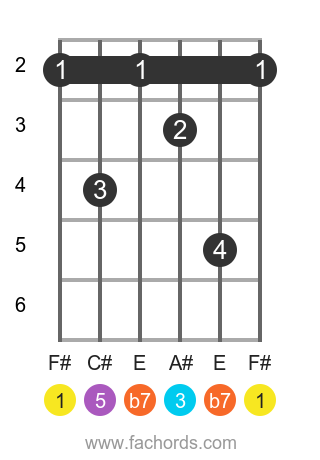 F# 7 position 1 guitar chord diagram