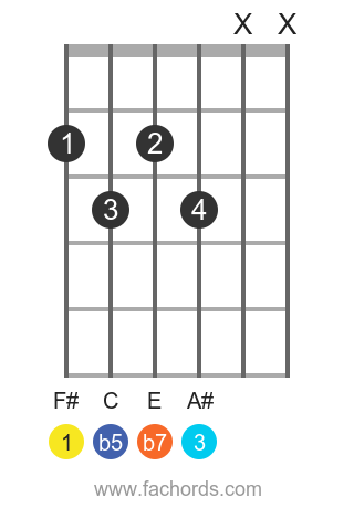 F# 7b5 position 1 guitar chord diagram