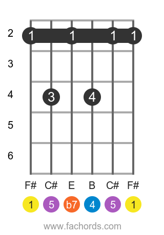 F# 7sus4 position 1 guitar chord diagram