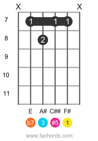 F# 9(#5) position 10 guitar chord diagram