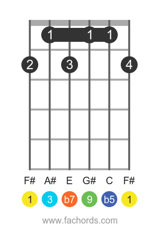 F# 9b5 position 1 guitar chord diagram