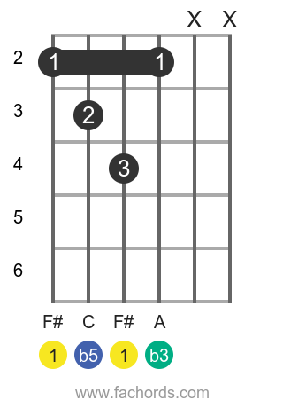 F# dim position 1 guitar chord diagram