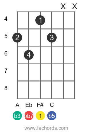 F# dim7 position 1 guitar chord diagram