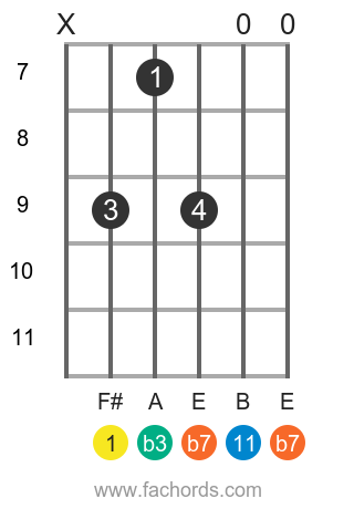 F# m11 position 1 guitar chord diagram