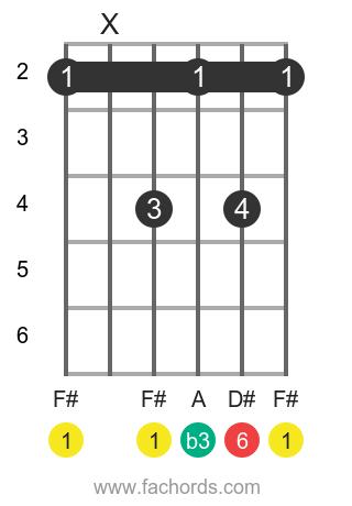 F# m6 position 1 guitar chord diagram