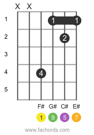 F# maj9 position 1 guitar chord diagram