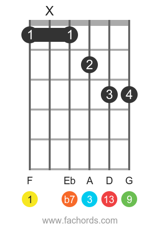 F 13 position 1 guitar chord diagram