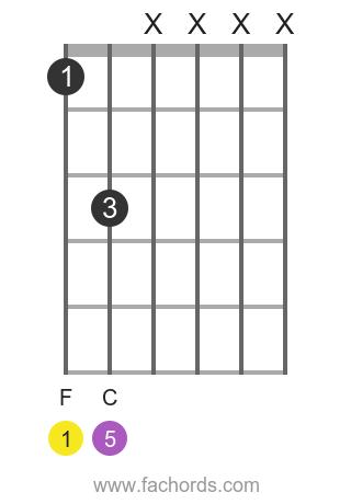 F 5 position 1 guitar chord diagram