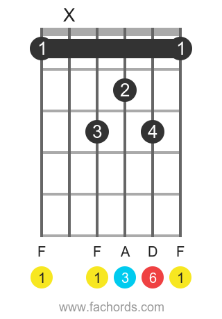 F 6 position 1 guitar chord diagram