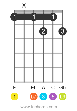 F 7(b9) position 1 guitar chord diagram
