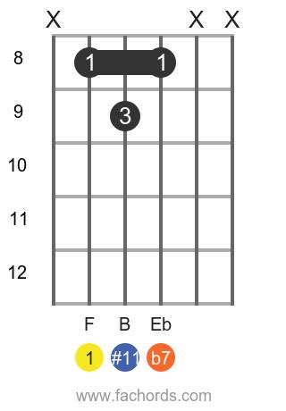 F 7(#11) position 1 guitar chord diagram