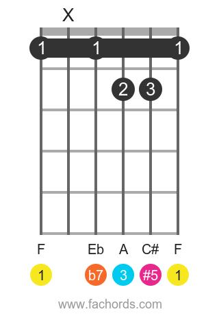 F 7(#5) position 1 guitar chord diagram