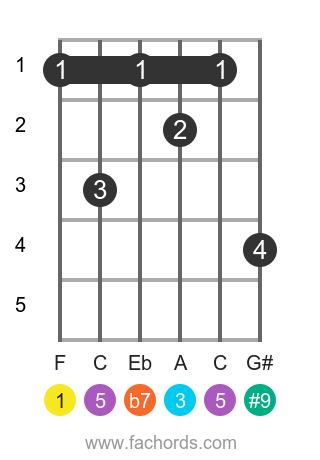 F 7(#9) position 1 guitar chord diagram