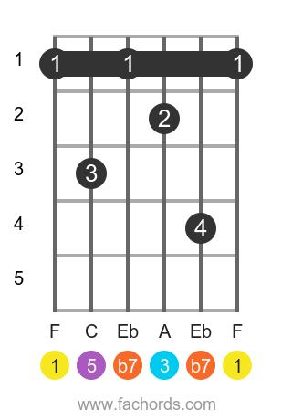 F 7 position 1 guitar chord diagram