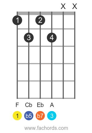 F 7b5 position 1 guitar chord diagram