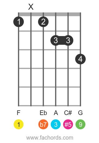 F 9(#5) position 1 guitar chord diagram