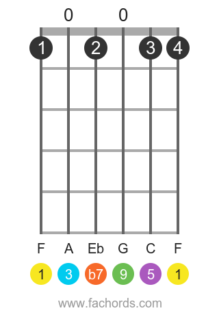 F 9 position 1 guitar chord diagram