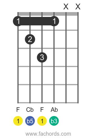 F dim position 1 guitar chord diagram