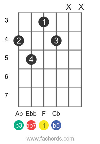 F dim7 position 1 guitar chord diagram