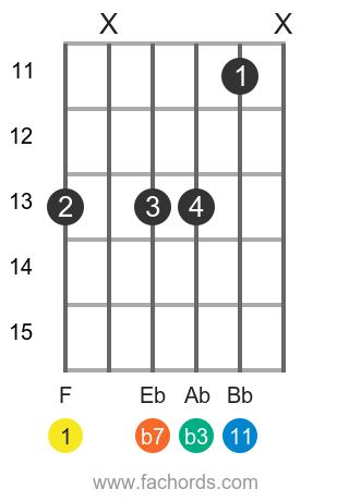 F m11 position 1 guitar chord diagram