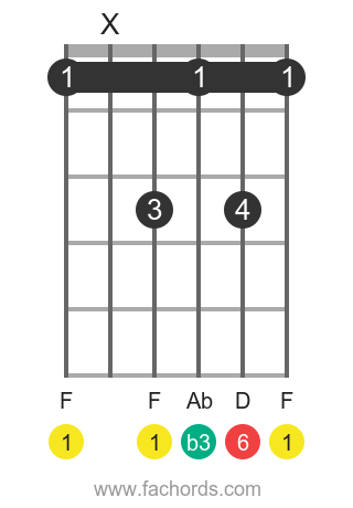 F m6 position 1 guitar chord diagram