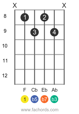 F m7b5 position 1 guitar chord diagram