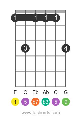 F m9 position 1 guitar chord diagram