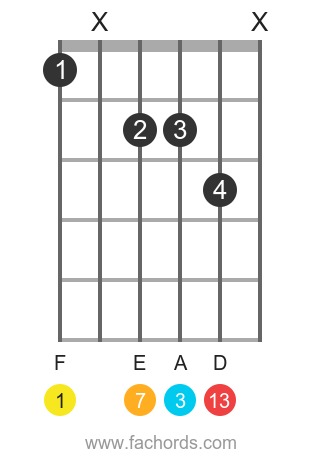 F maj13 position 1 guitar chord diagram