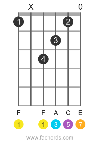 F maj7 position 1 guitar chord diagram