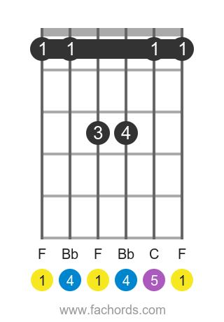 F sus4 position 1 guitar chord diagram