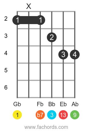 Gb 13 position 1 guitar chord diagram