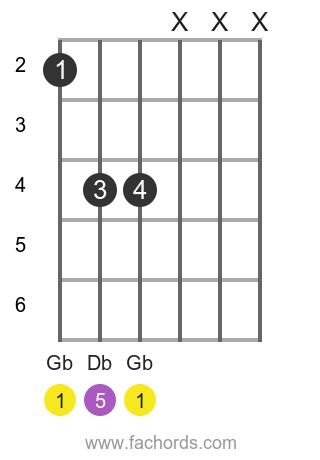 Gb 5 position 1 guitar chord diagram