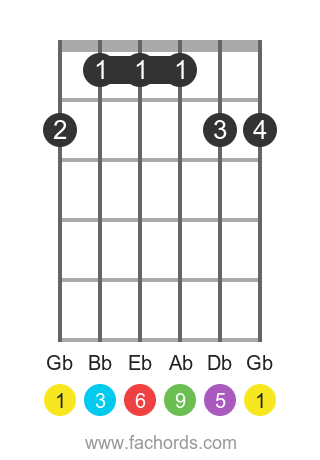 Gb 6/9 position 1 guitar chord diagram