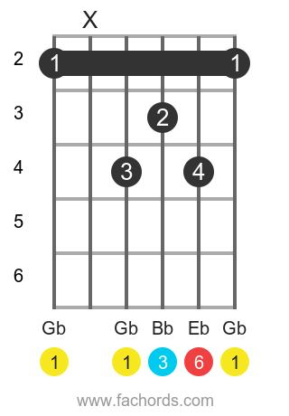 Gb 6 position 1 guitar chord diagram