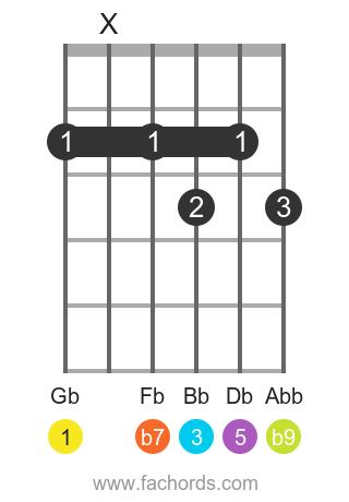 Gb 7(b9) position 1 guitar chord diagram
