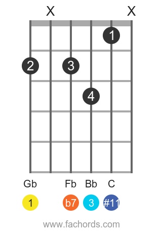Gb 7(#11) position 1 guitar chord diagram
