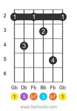 Gb 7 position 1 guitar chord diagram