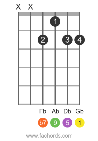 Gb 9 position 1 guitar chord diagram