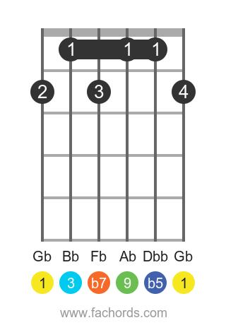 Gb 9b5 position 1 guitar chord diagram