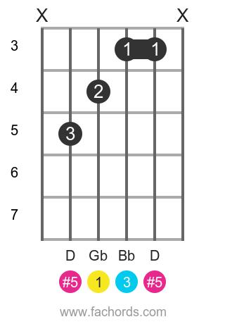 Gb aug position 1 guitar chord diagram