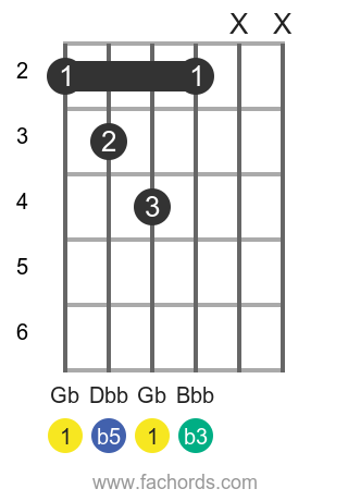 Gb dim position 1 guitar chord diagram