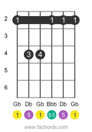 Gb m position 1 guitar chord diagram