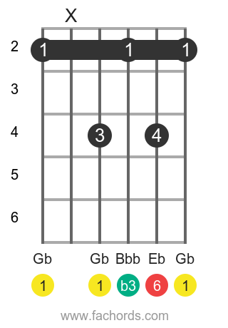 Gb m6 position 1 guitar chord diagram