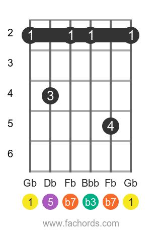 Gb m7 position 1 guitar chord diagram