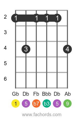Gb m9 position 1 guitar chord diagram