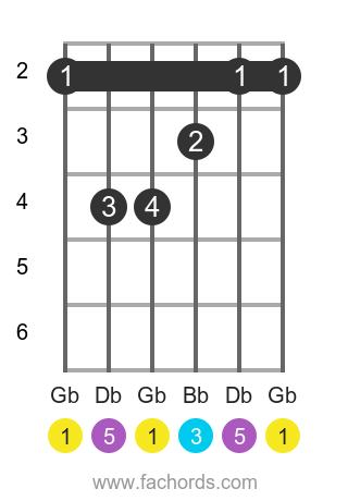 Gb maj position 1 guitar chord diagram