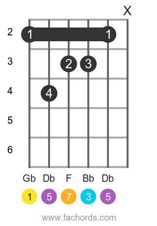 Gb maj7 position 1 guitar chord diagram